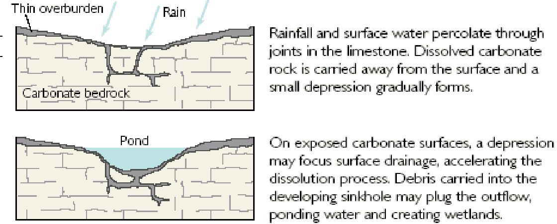 Are There Different Types Of Sinkholes Geohazards